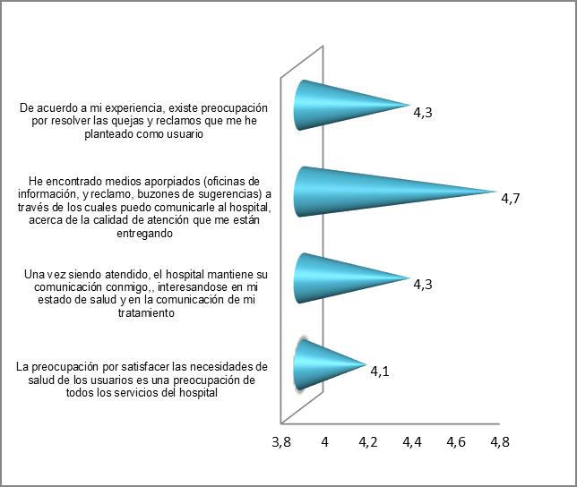 Valoración de los componentes de la dimensión capacidad de respuesta.