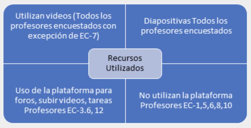 Recursos Utilizados. (Entrevistas a docentes de Estudios Contemporáneos, 2012)