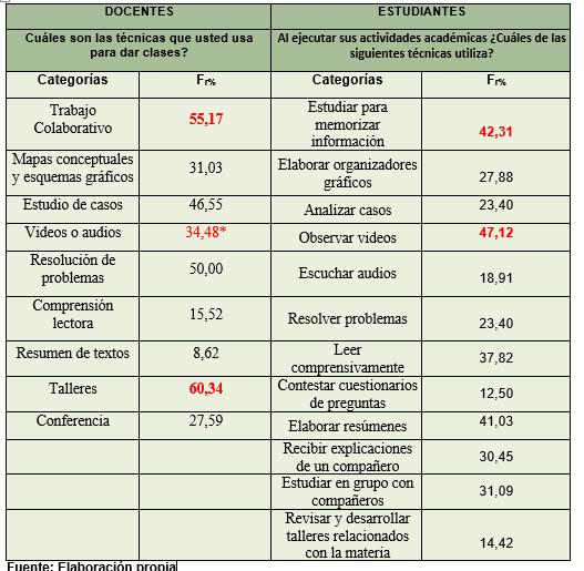 CUADRO COMPARATIVO DE ESTUDIANTES Y DOCENTES #2