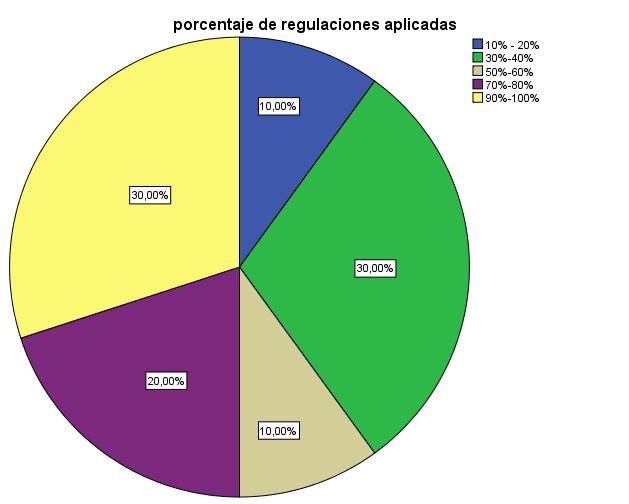 Porcentaje de regulaciones ambientales obligatorias aplicadas por empresas públicas y empresas privadas